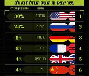 שש הגדולות מתוך 10 יצואניות הנשק הגדולות בעולם לפי מכון שטוקהולם לשלום: ששת האדונים של הסכם וינה