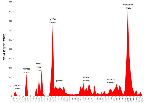 נפגעי פעולות טרור (מן הוויקיפדיה)