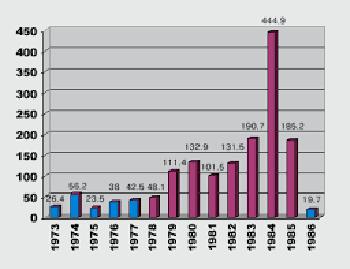 התפתחות האינפלציה בשנות השמונים העליזות