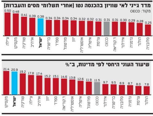 נתוני ה-OECD לשנת 2011: המדינות המובילות באי-השיוויון בין עשירים ועניים הן גם המדינות המובילות בשיעורי העוני